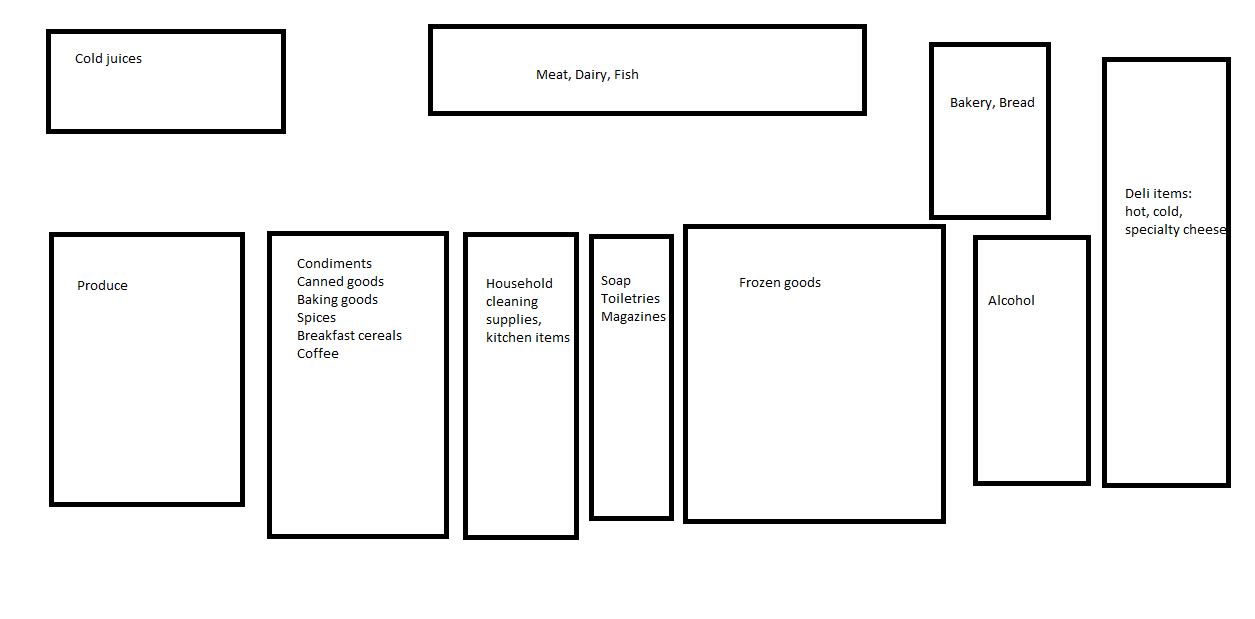 asian grocery store layout diagram